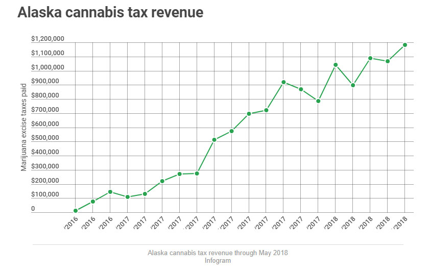 for third month in a row alaska marijuana tax tops 1 million 01